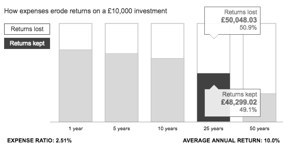 Graph showing the impact of expenses on a high cost investment portfolio
