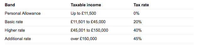 uk tax bands and income 2
